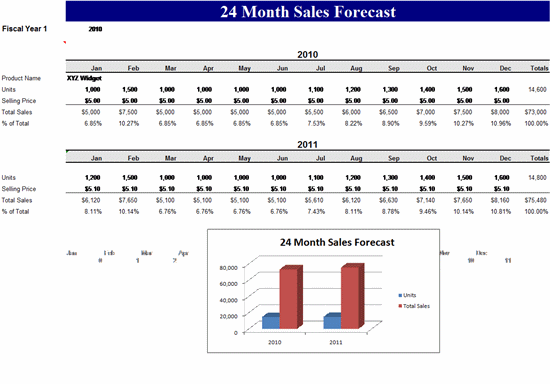 24 Month Sales Forecast Template Microsoft Excel Template Ms Office Templates
