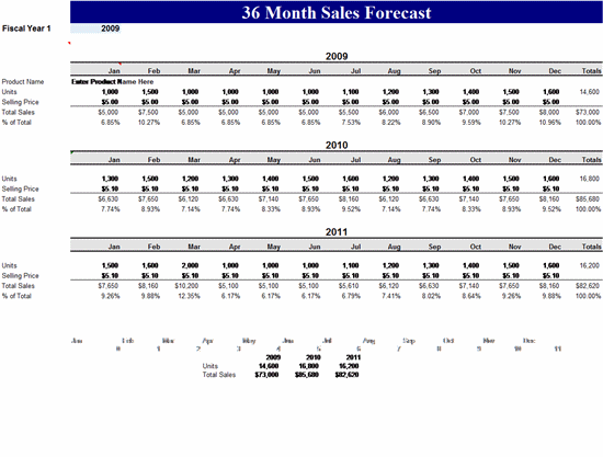 36 month sales forecast template microsoft excel for Sales projection template free download