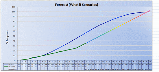 Project progress forecast template forecasts template for Project forecasting template