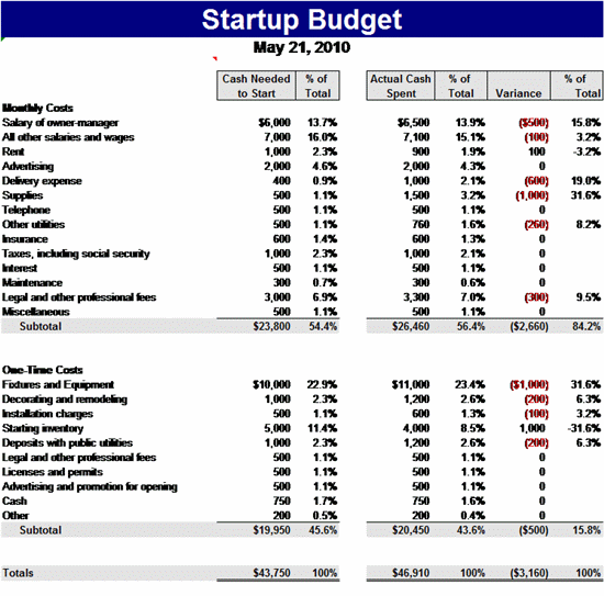 Business startup spreadsheet template business startup spreadsheet template with heres the budget of a cheaphphosting Image collections