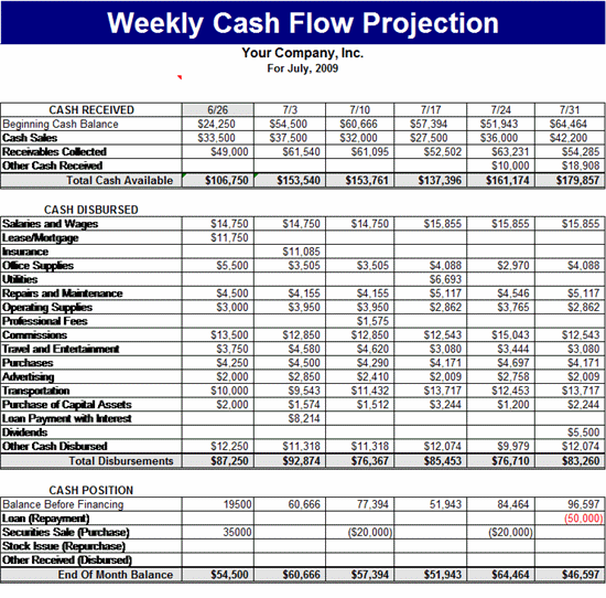 Weekly Cash Flow Projection Template -Forecasts Template | MS ...